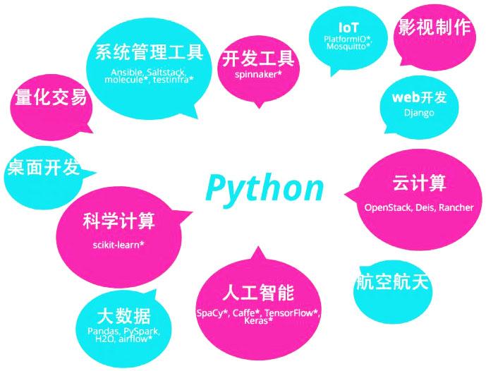 Python 行业应用